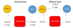 Figure 3. Onshore/ Offshore Trade